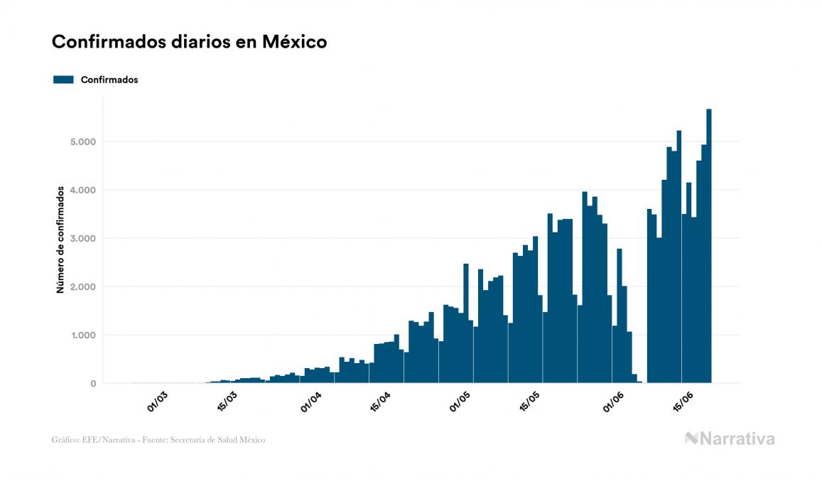 México suma 19.747 muertes por COVID-19, 667 más que en el último día