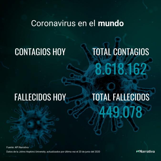El coronavirus deja 1.460 nuevos fallecidos en el mundo, 449.078 en total