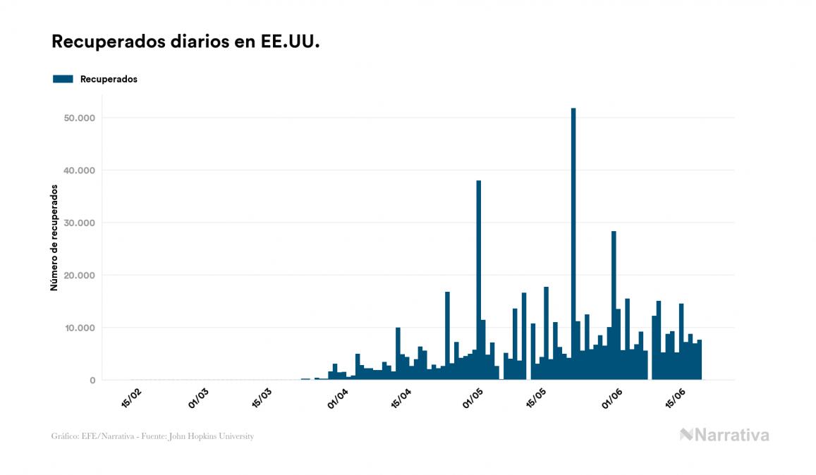 Coronavirus en EE.UU.: 2.222.576 contagiados y 119.131 fallecidos desde el primer contagio