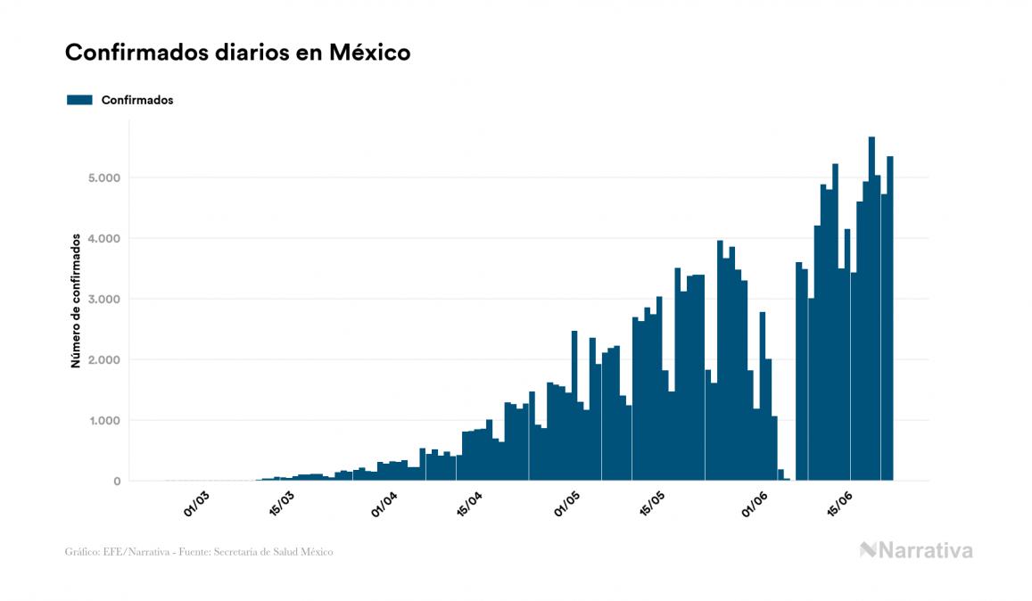 Coronavirus en México: 1.044 muertos más en el último día, 21.825 en total
