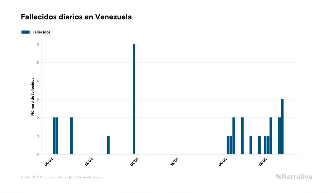Coronavirus en Venezuela: 3.917 contagiados y 33 fallecidos desde el primer contagio