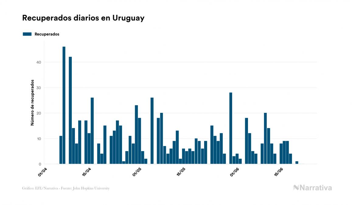 Coronavirus en Uruguay: 876 contagiados y 25 fallecidos desde el primer contagio