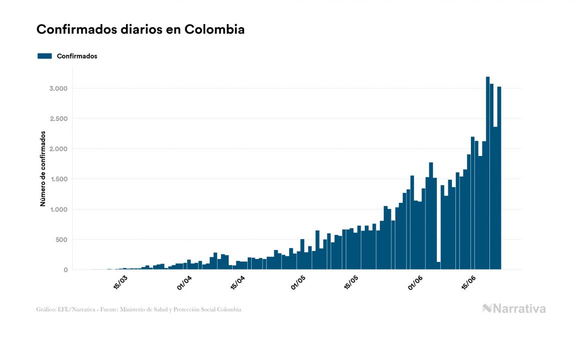 Colombia registra 118 fallecidos este lunes por coronavirus, 2.353 en total