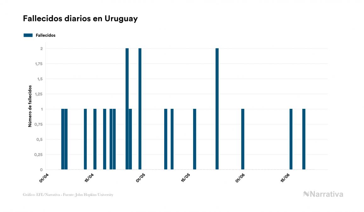 Uruguay logra un día sin muertos por la enfermedad COVID-19