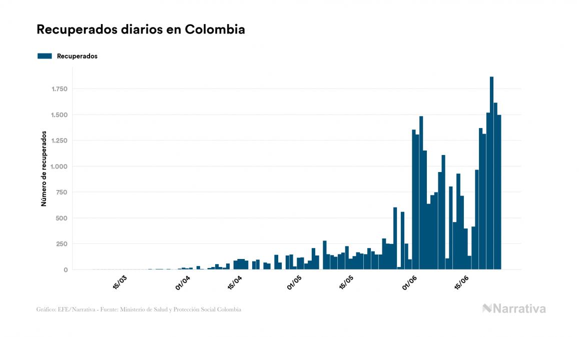 Colombia reporta 2.524 muertes por COVID-19, 98 más que en el último día