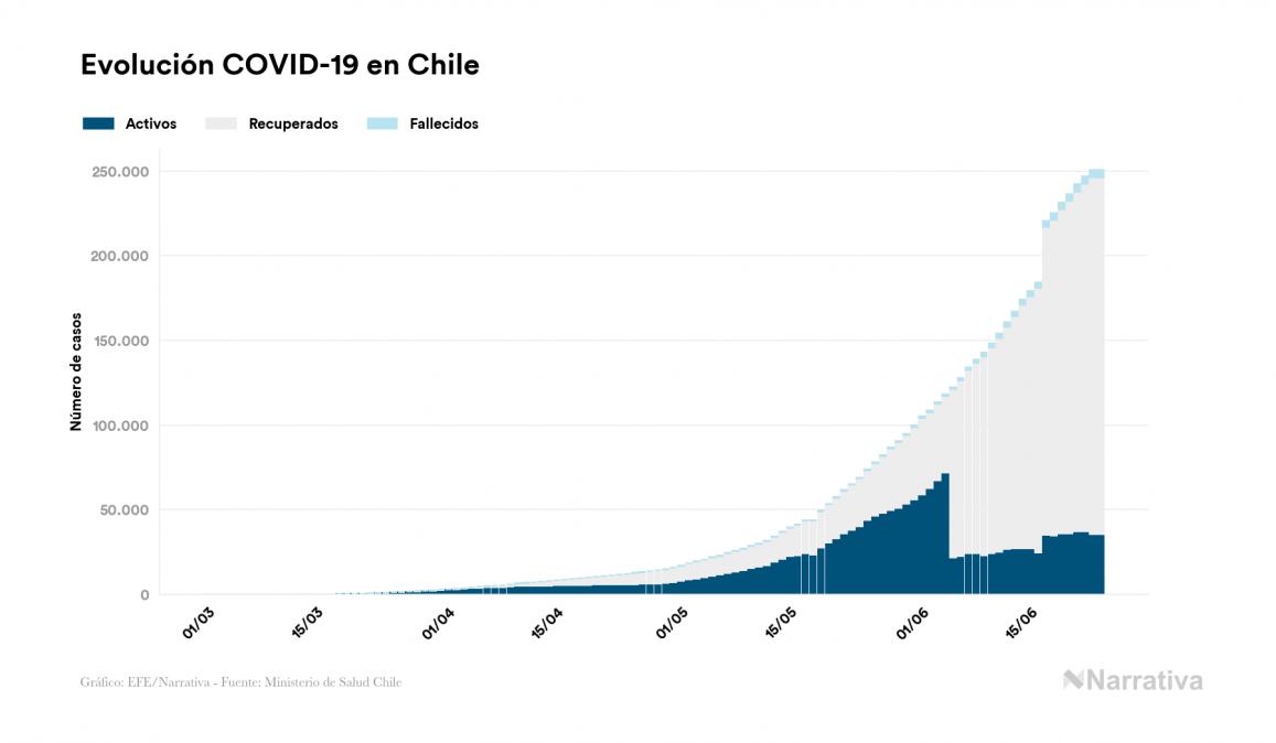 Chile no reporta contagios nuevos por coronavirus, acumulando 250.767 contagios desde el primer positivo