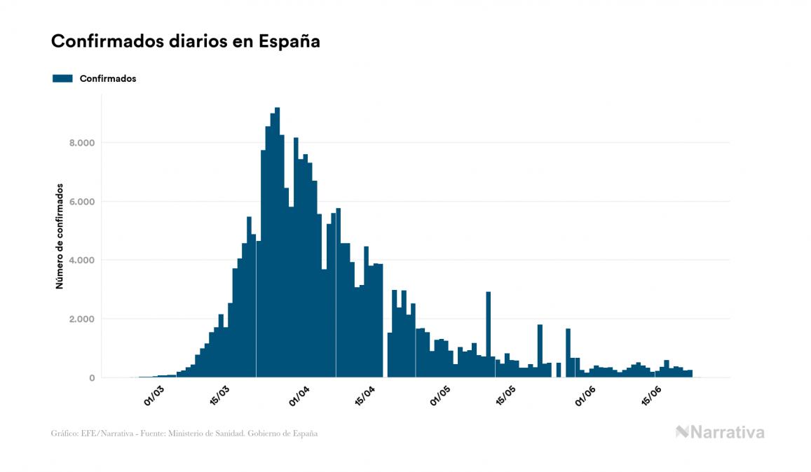España certifica 0 nuevos fallecidos por COVID-19