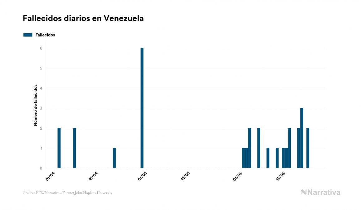 Venezuela no reporta contagios nuevos por coronavirus, acumulando 4.187 contagios desde el primer positivo