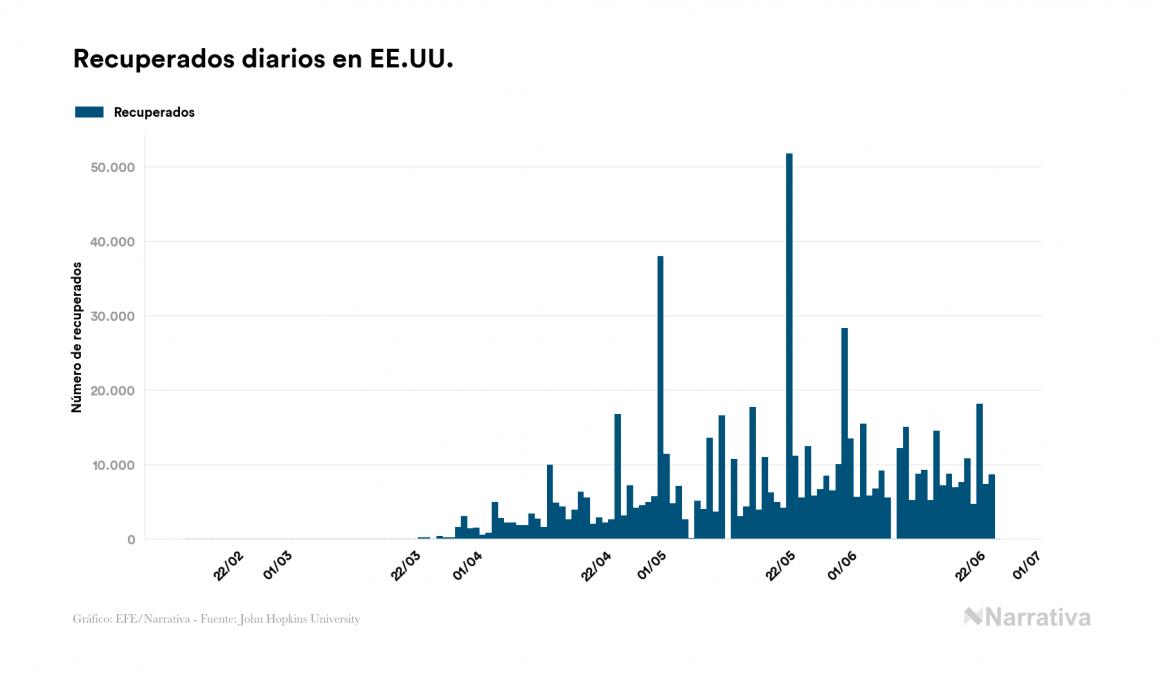 EE.UU. reporta 121.979 muertes por COVID-19, 47 más que en el último día