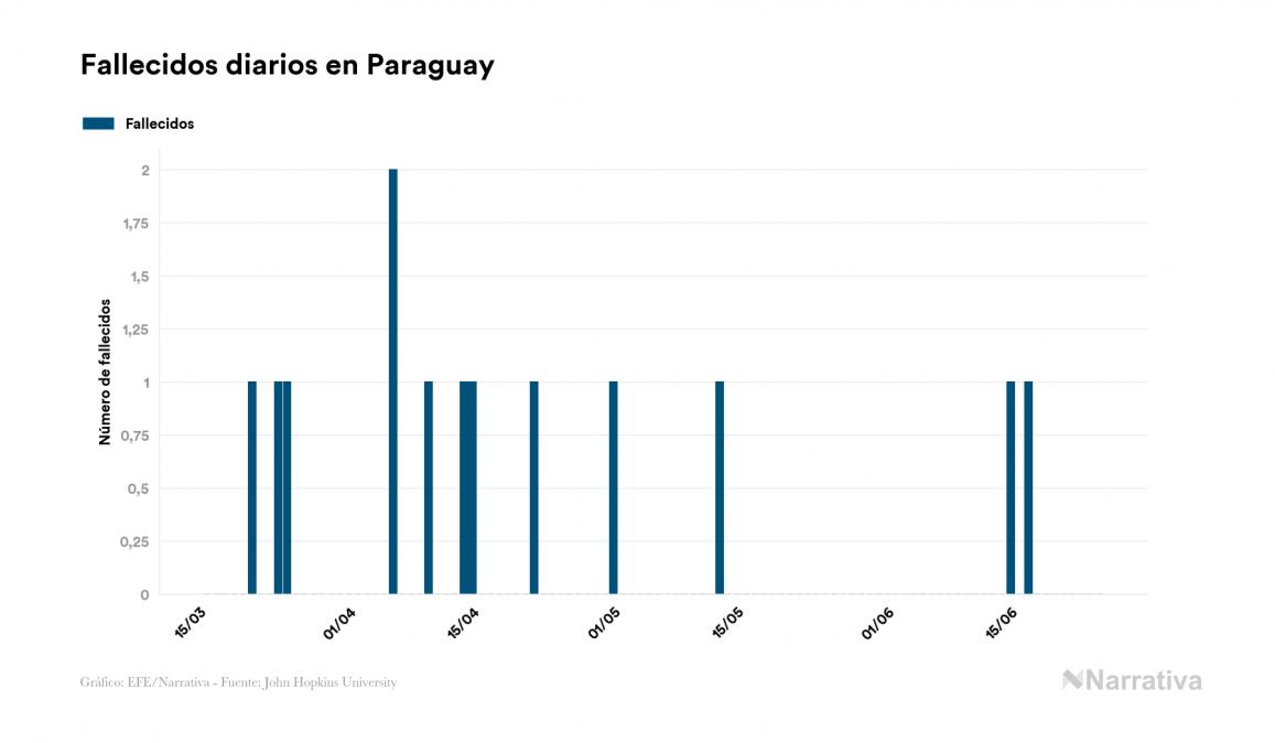 Paraguay no registra ningún contagio por coronavirus en el último día