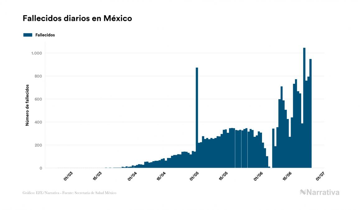 México reduce su número de personas contagiadas por COVID-19 gracias al aumento de las altas hospitalarias, 4.841 en el último día