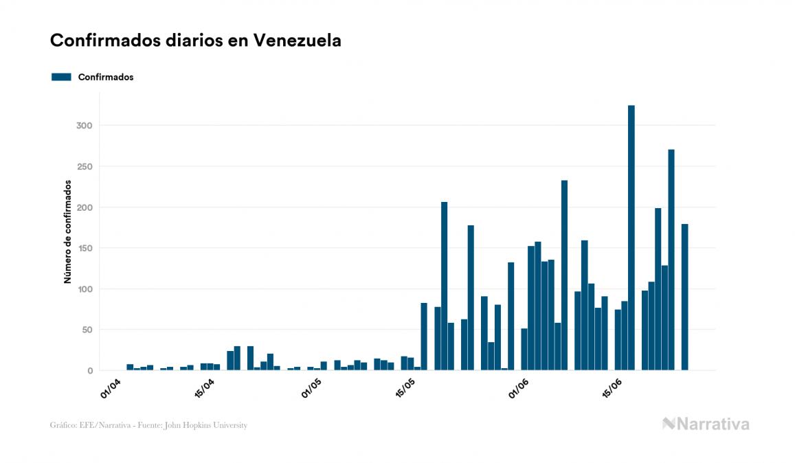Venezuela registra 38 muertes por COVID-19, tres más que en el último día