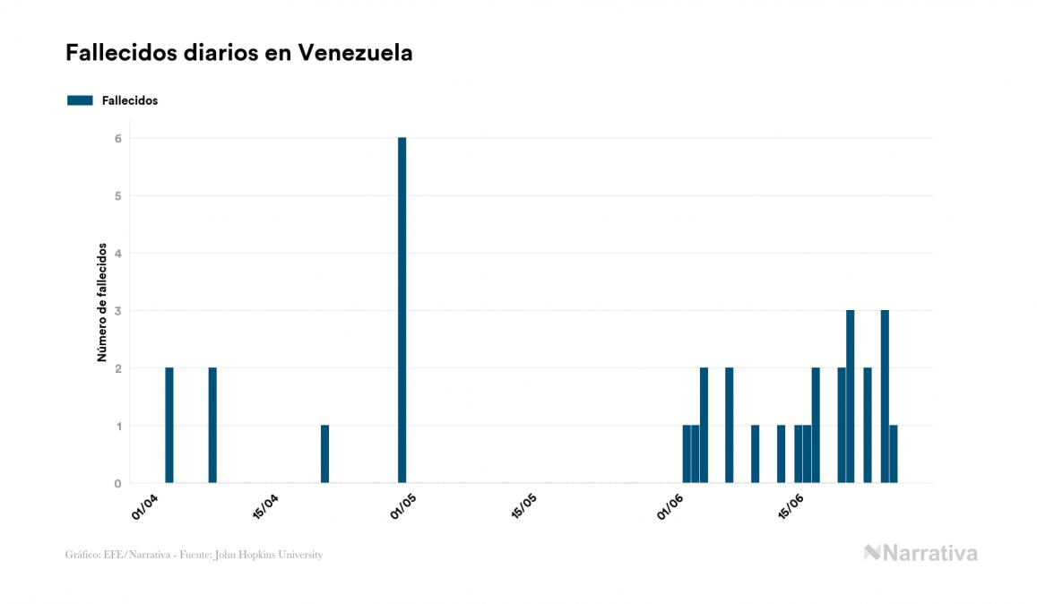 Venezuela alcanza los 4.563 contagiados tras registrar 197 nuevos casos en el último día