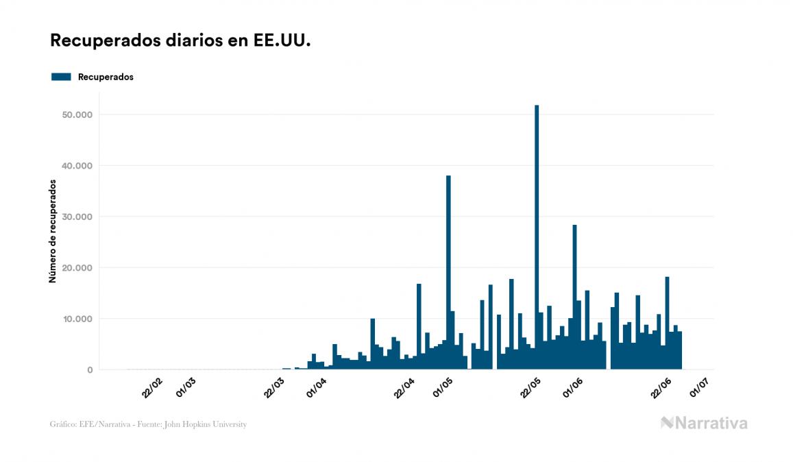 EE.UU. no registra ningún nuevo caso de contagio por coronavirus en el último día