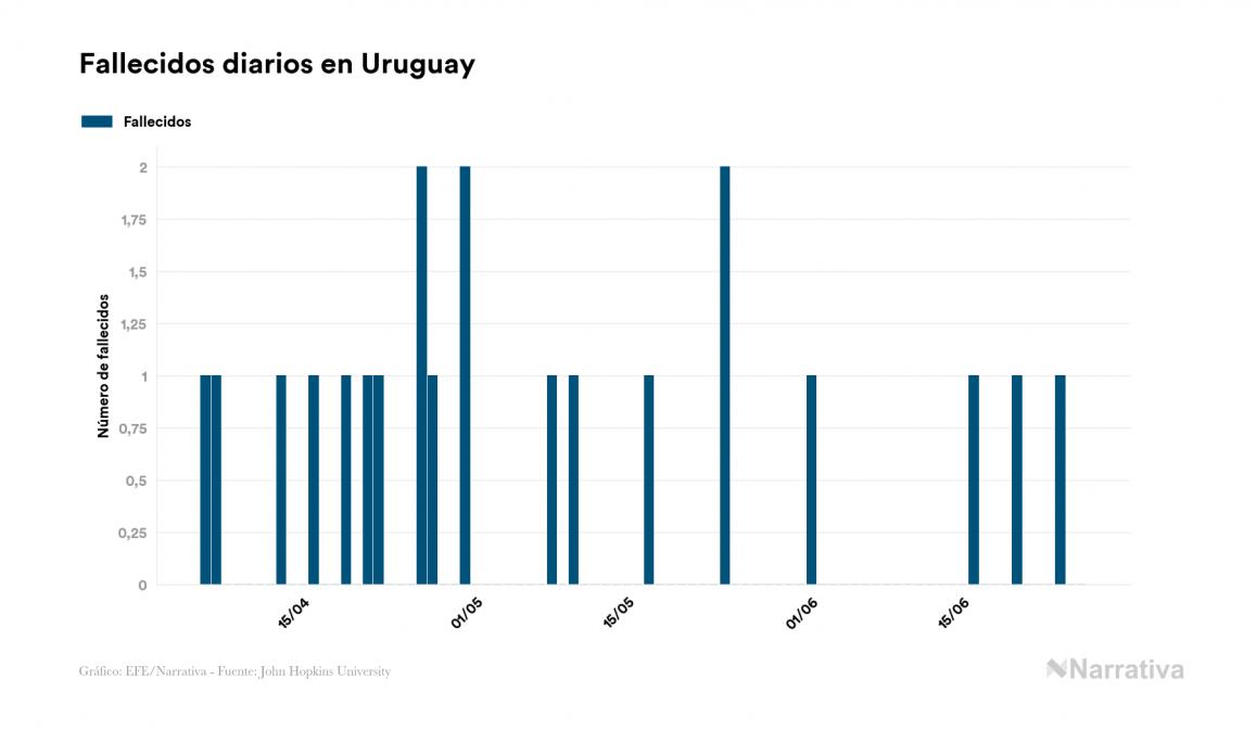 Uruguay no reporta contagios nuevos por coronavirus, acumulando 907 contagios desde el primer positivo