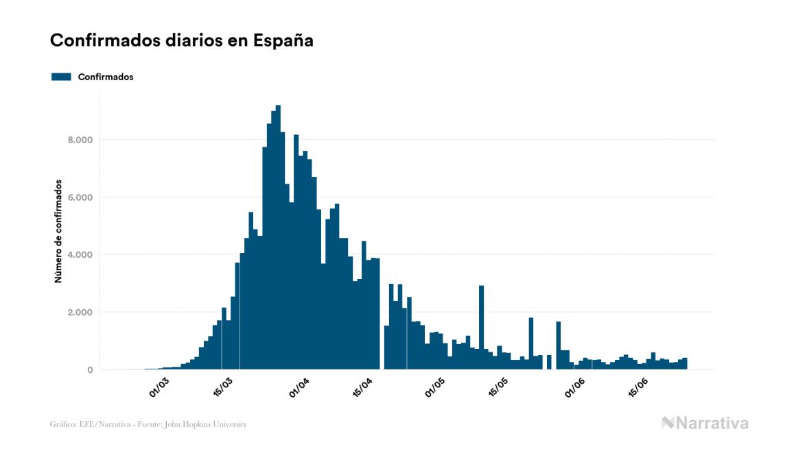 España certifica 3 nuevos muertos por COVID-19
