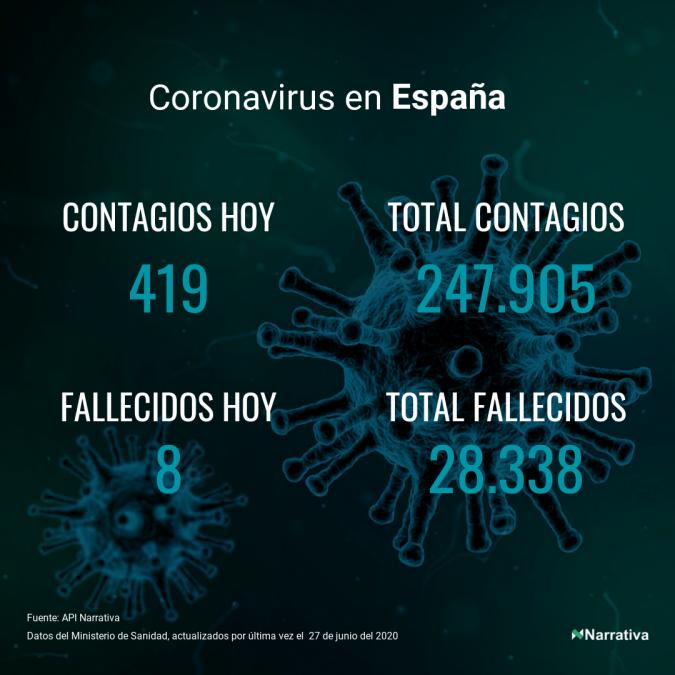 El coronavirus deja 1.675 nuevos muertos en el mundo, 483.676 en total