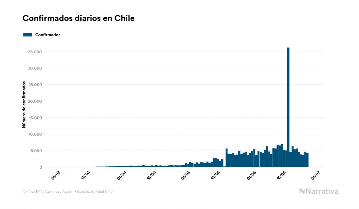 Chile no registra contagios nuevos por coronavirus, acumulando 263.360 contagios desde el primer positivo