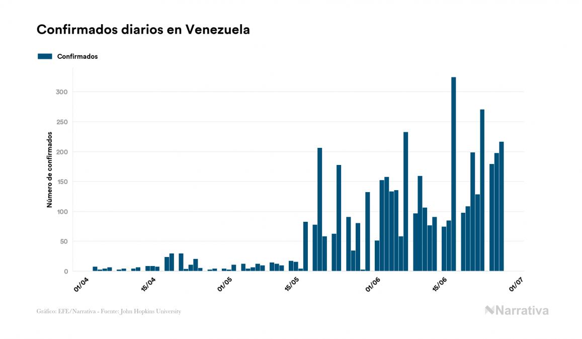 Coronavirus en Venezuela: dos muertos más en el último día, 41 en total