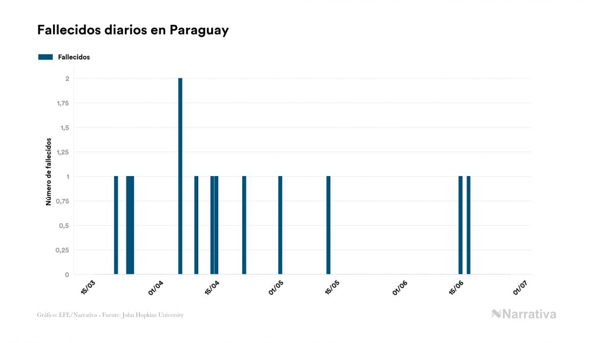 Paraguay no registra ningún nuevo caso de contagio por el virus en el último día