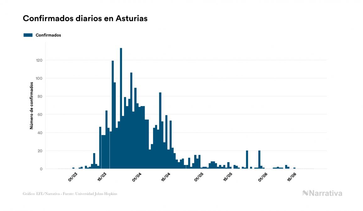 El coronavirus deja 1.391 nuevos muertos en el mundo, 488.115 en total