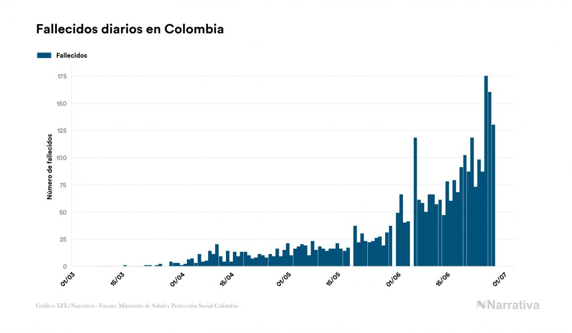 Colombia suma 130 fallecidos este domingo por coronavirus, 3.076 en total