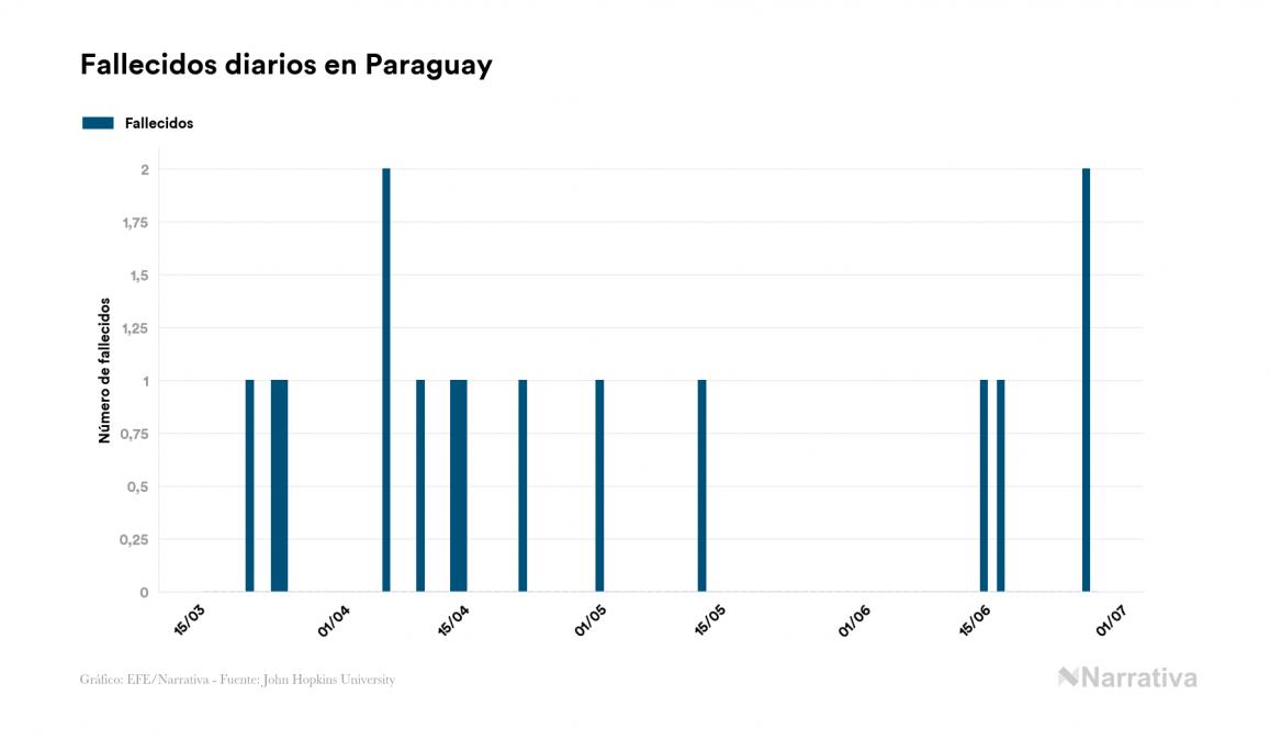 Paraguay no registra nuevas muertes por coronavirus