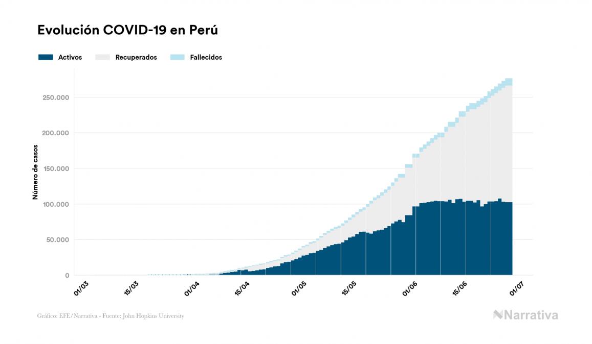 Coronavirus en Perú: 275.989 contagiados y 9.135 fallecidos desde el primer contagio