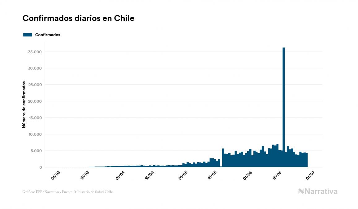 Chile no registra nuevas muertes por coronavirus