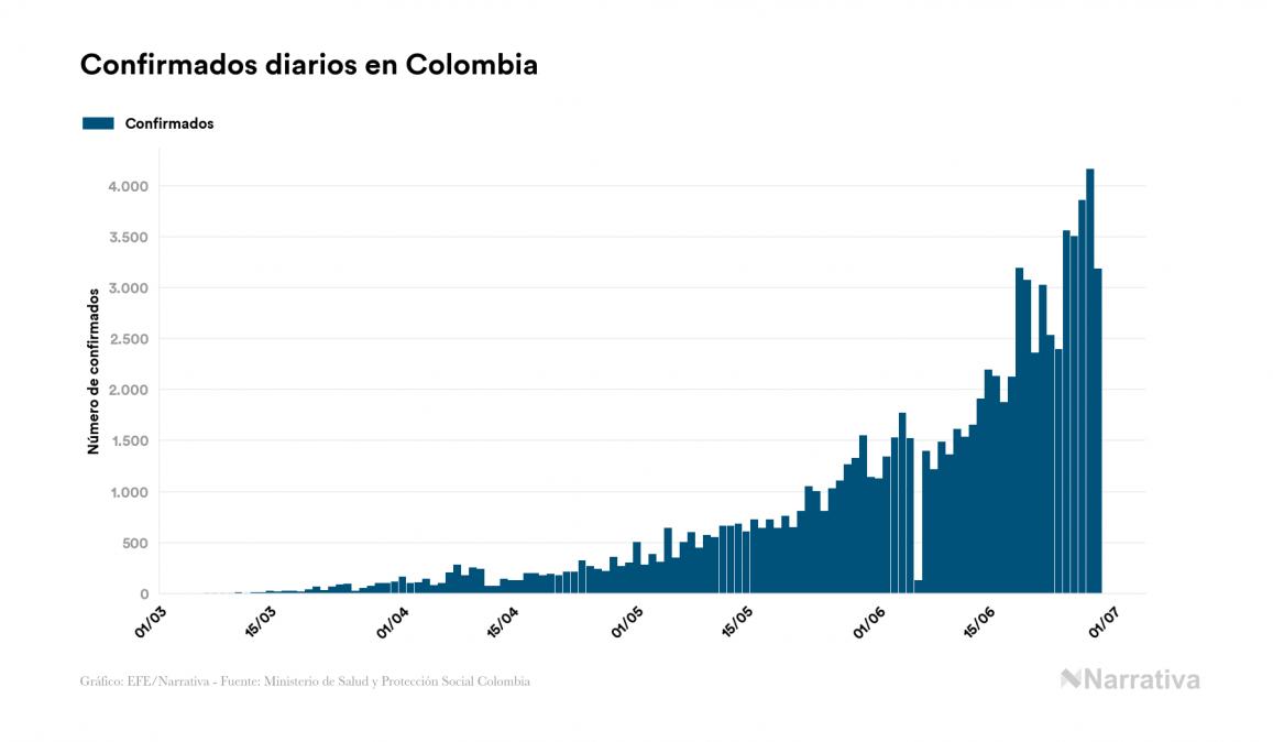 Coronavirus en Colombia: 91.995 casos y 3.256 fallecidos desde el primer contagio