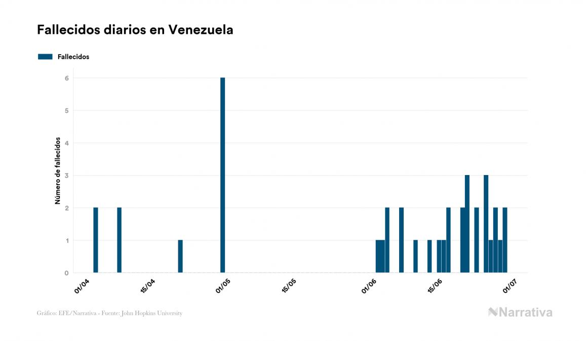 Venezuela reporta 44 muertes por COVID-19, dos más que en el último día