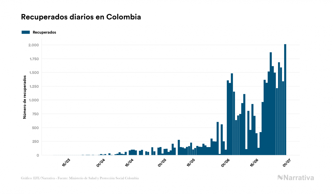 Colombia no suma ningún contagio por coronavirus en el último día
