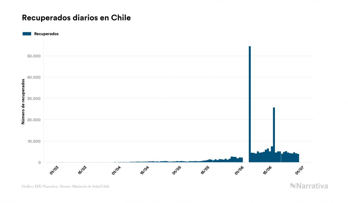 Chile no suma ningún contagio por el virus en el último día
