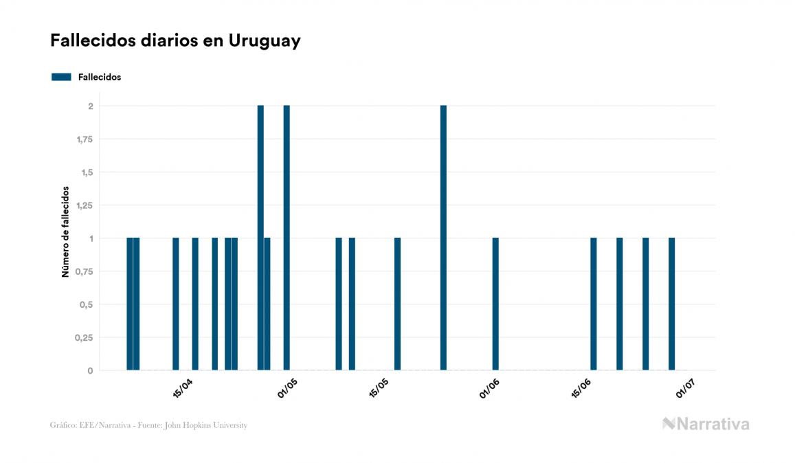 Uruguay no registra ninguna muerte por COVID-19 en el último día