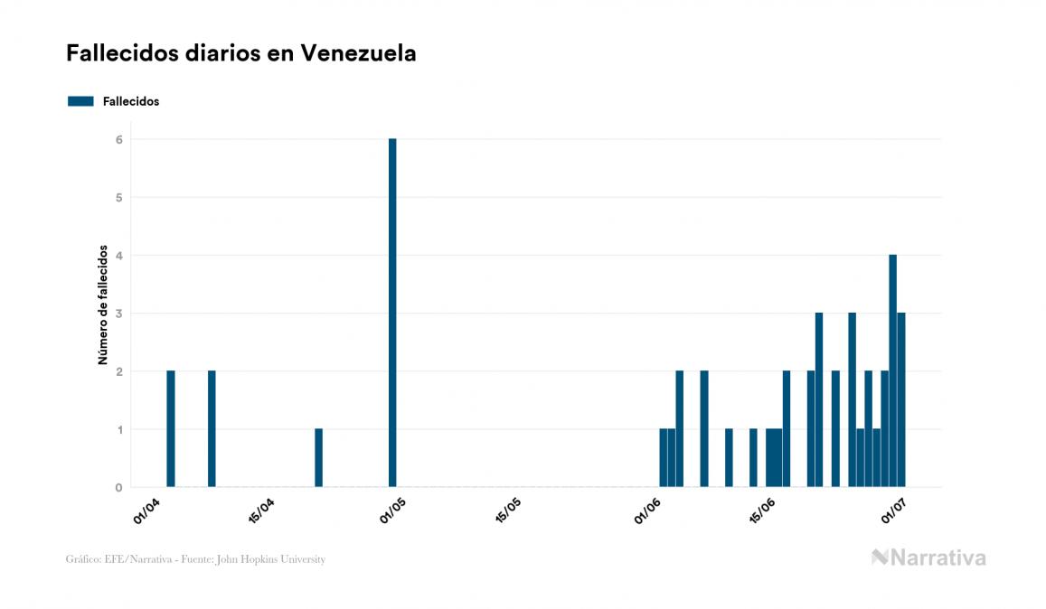 Aumentan los casos de coronavirus en Venezuela, alcanzando los 5.832 desde el primer positivo