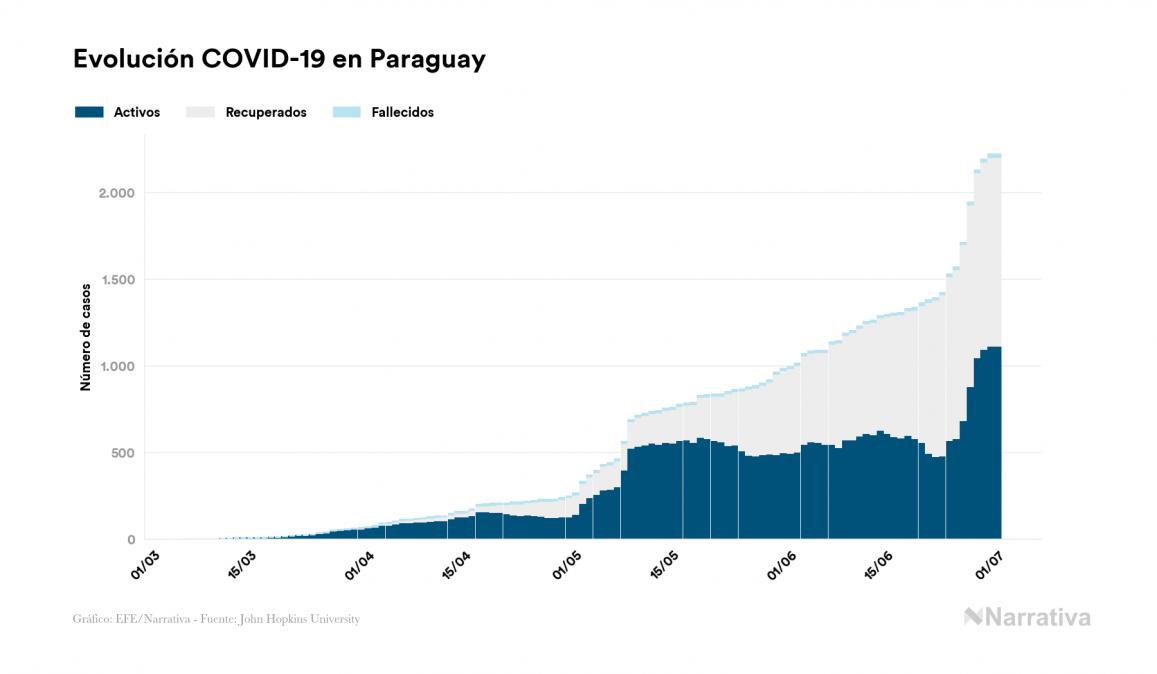 Paraguay no registra ninguna muerte por COVID-19 en el último día