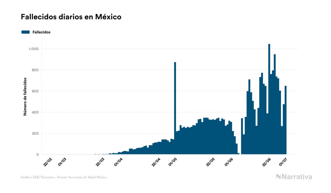 México alcanza los 226.089 contagiados tras registrar 5.432 nuevos casos en el último día