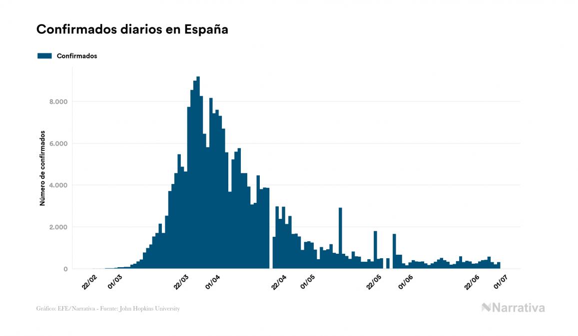 Coronavirus: España registra 9 nuevos fallecidos en el último día