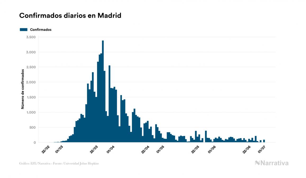 El coronavirus deja 1.543 nuevos fallecidos en el mundo, 505.509 en total