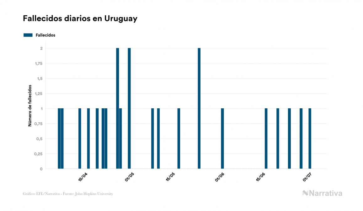 Uruguay no suma ningún nuevo caso de contagio por coronavirus en el último día