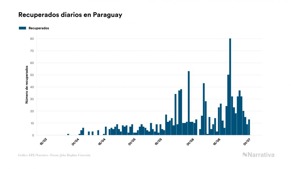 Coronavirus en Paraguay: 2.260 contagiados y 19 fallecidos desde el primer contagio