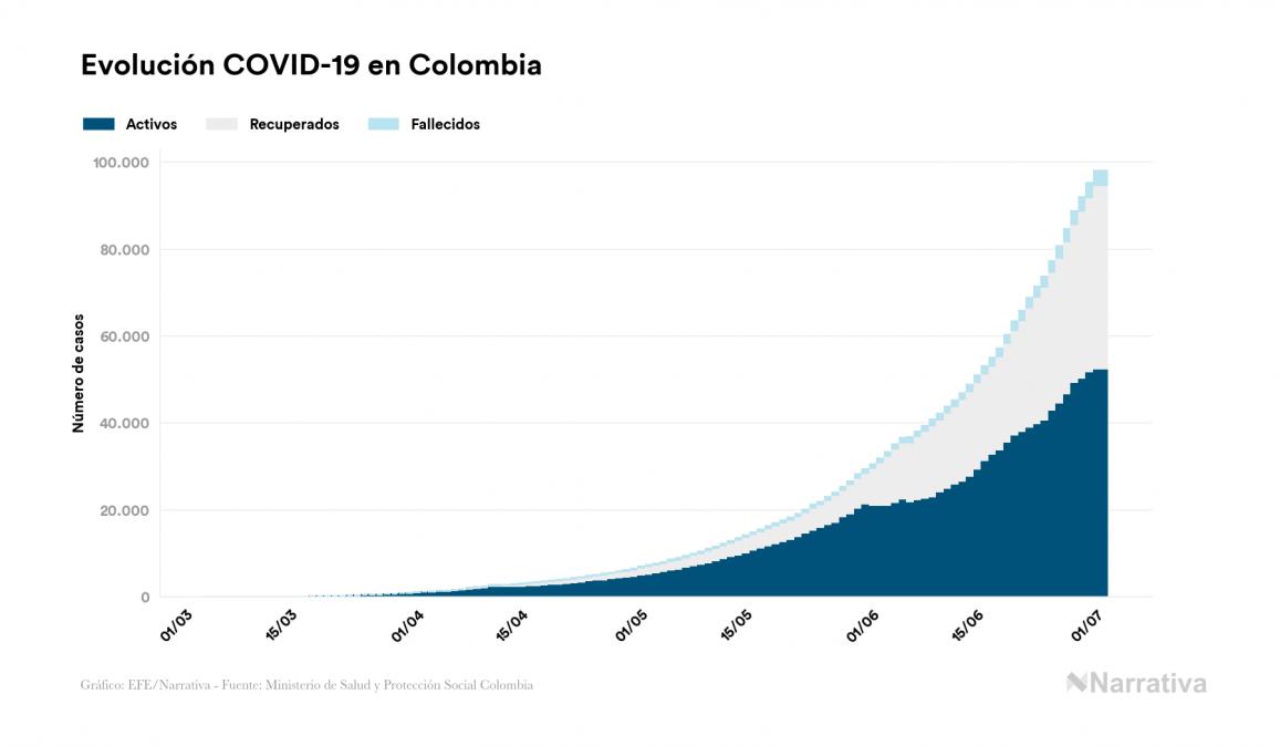 Colombia no reporta contagios nuevos por coronavirus, acumulando 98.090 contagios desde el primer positivo