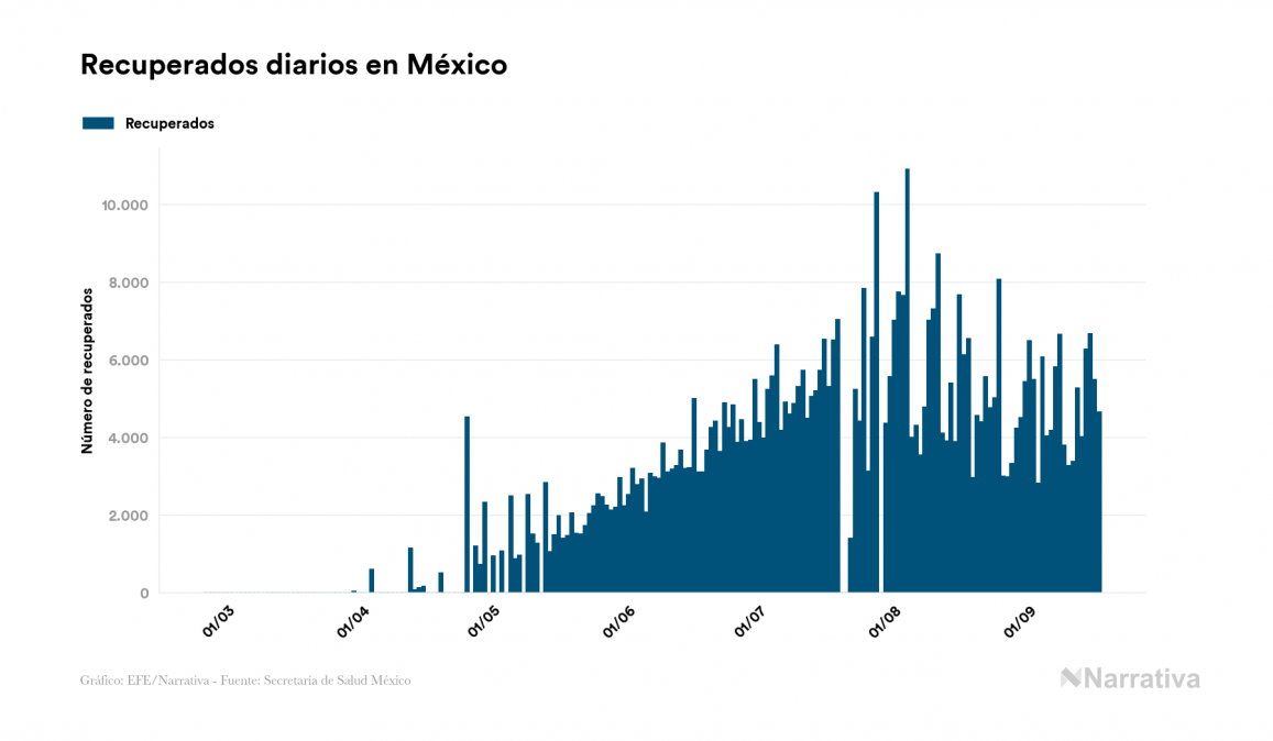 México llega a los 680.931 contagiados tras registrar 4.444 nuevos casos en el último día