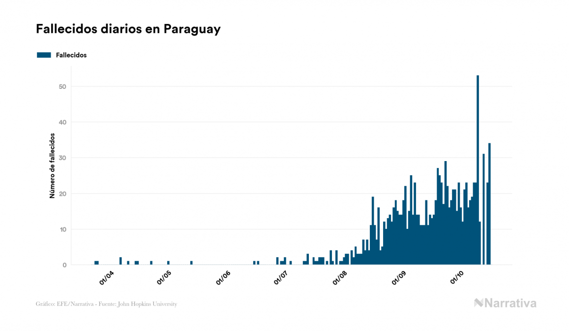 Coronavirus en Paraguay: 53.482 contagiados y 1.165 fallecidos desde el primer contagio