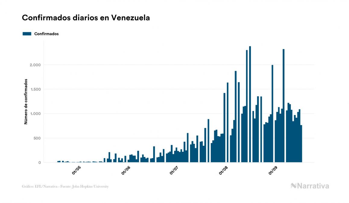 Venezuela alcanza los 63.416 contagiados tras registrar 761 nuevos casos en el último día