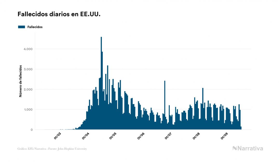 EE.UU. reporta 4.682 nuevos casos de coronavirus y alcanza los 6.630.924 contagiados
