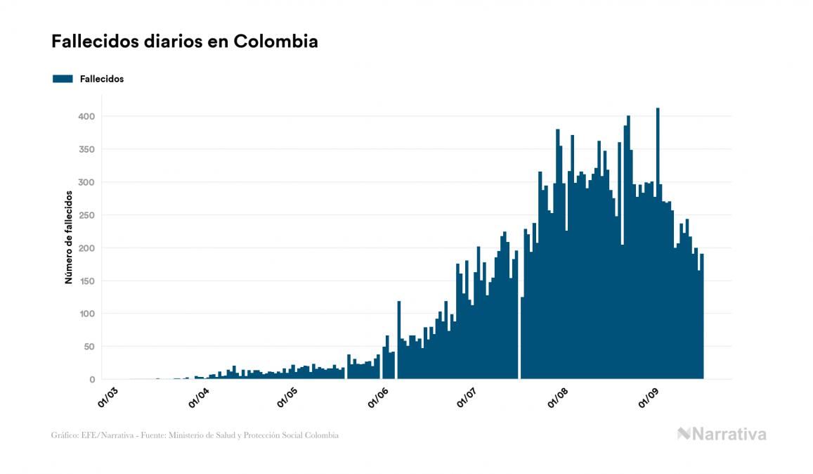 Colombia suma 23.478 muertes por COVID-19, 190 más que en el último día