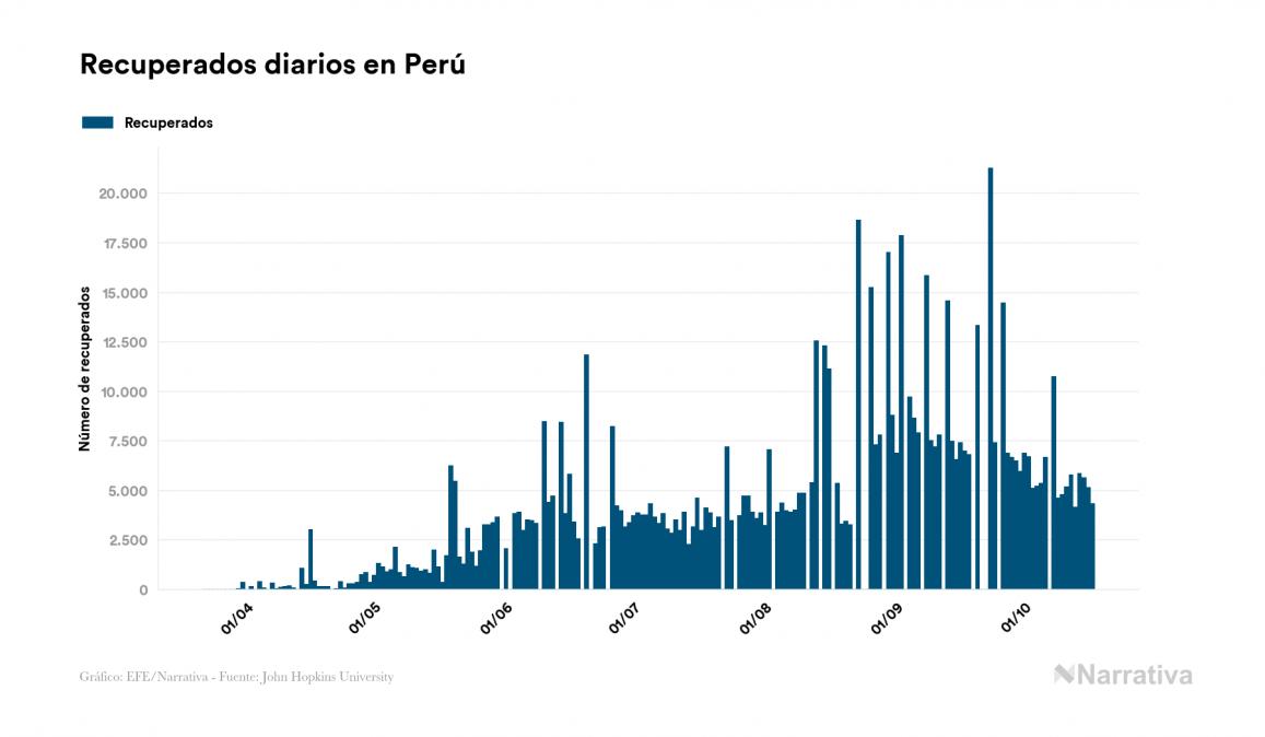 Perú no registra ninguna muerte por COVID-19 en el último día