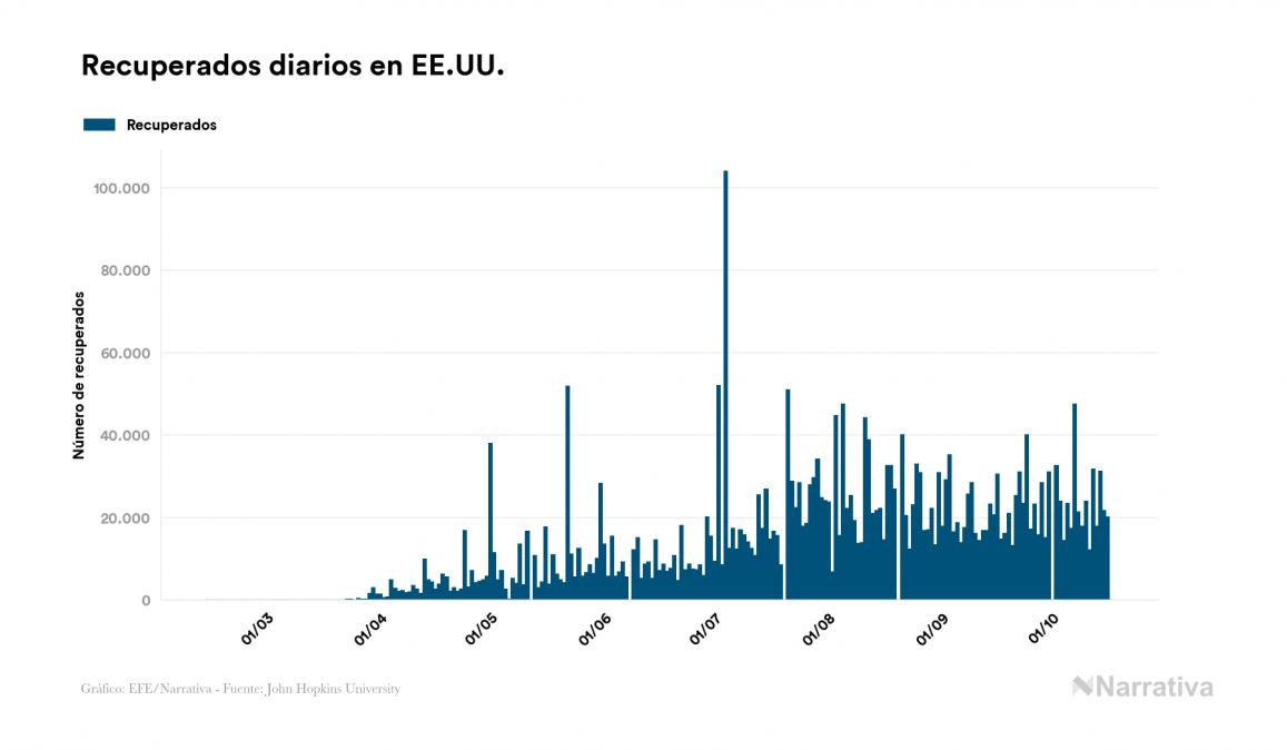 Coronavirus en EE.UU.: 147 muertos más en el último día, 218.602 en total