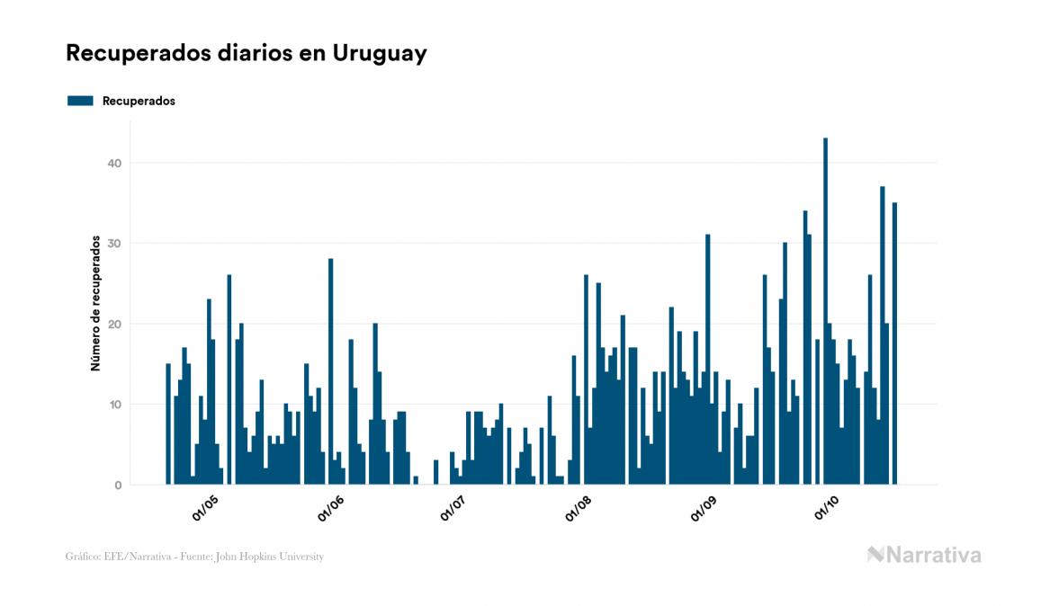 Uruguay no suma ningún nuevo caso de contagio por el virus en el último día